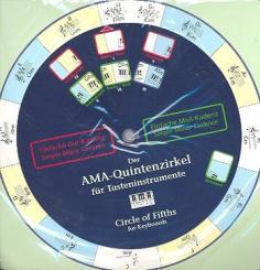 Quintenzirkel für Tasteninstrumente Circle of fifths